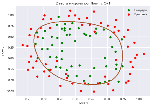 Открытый курс машинного обучения. Тема 4. Линейные модели классификации и регрессии - 199