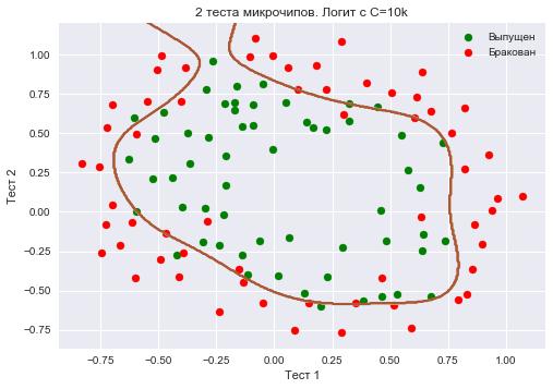 Открытый курс машинного обучения. Тема 4. Линейные модели классификации и регрессии - 202