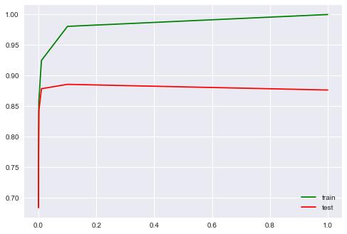 Открытый курс машинного обучения. Тема 4. Линейные модели классификации и регрессии - 226