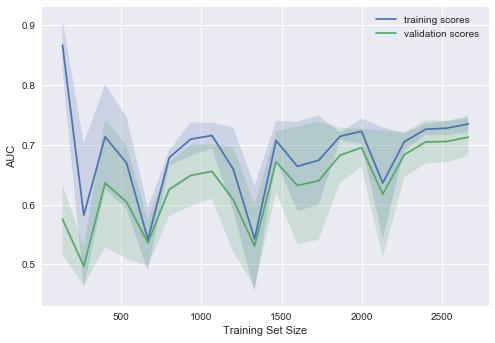 Открытый курс машинного обучения. Тема 4. Линейные модели классификации и регрессии - 235