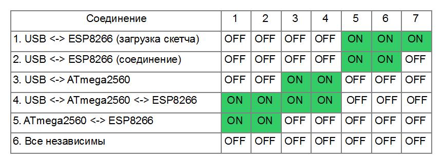 Таблица режимов работы платы RobotDyn