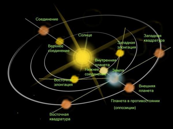 Неделя Венеры в северном полушарии - 2