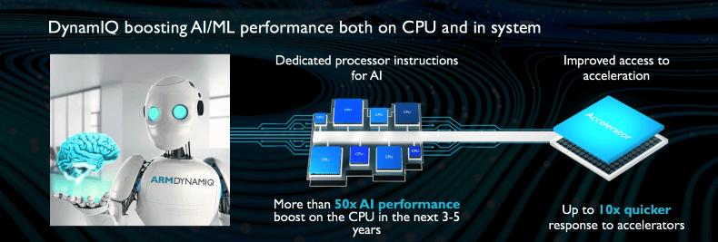 Новые процессоры ARM готовы к приложениям ИИ - 2