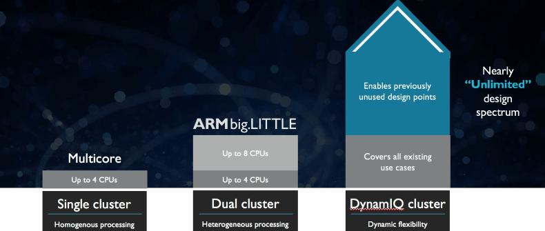 Новые процессоры ARM готовы к приложениям ИИ - 3