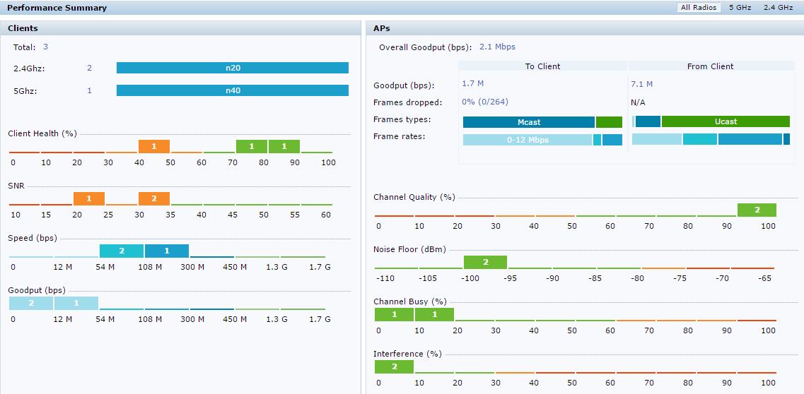 Интерфейсы контроллеров HPE Aruba и Cisco - 10
