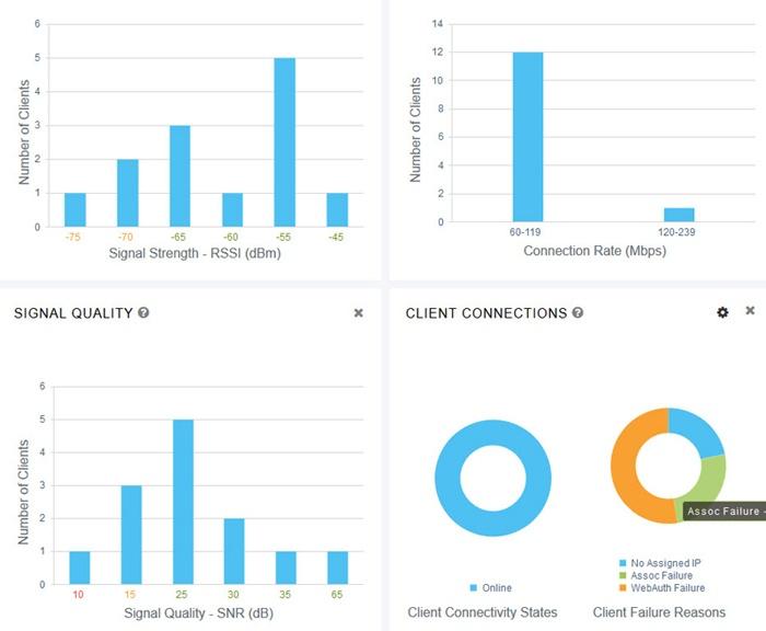 Интерфейсы контроллеров HPE Aruba и Cisco - 11