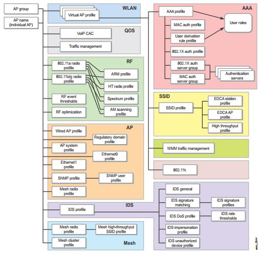 Интерфейсы контроллеров HPE Aruba и Cisco - 2