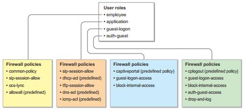 Интерфейсы контроллеров HPE Aruba и Cisco - 6