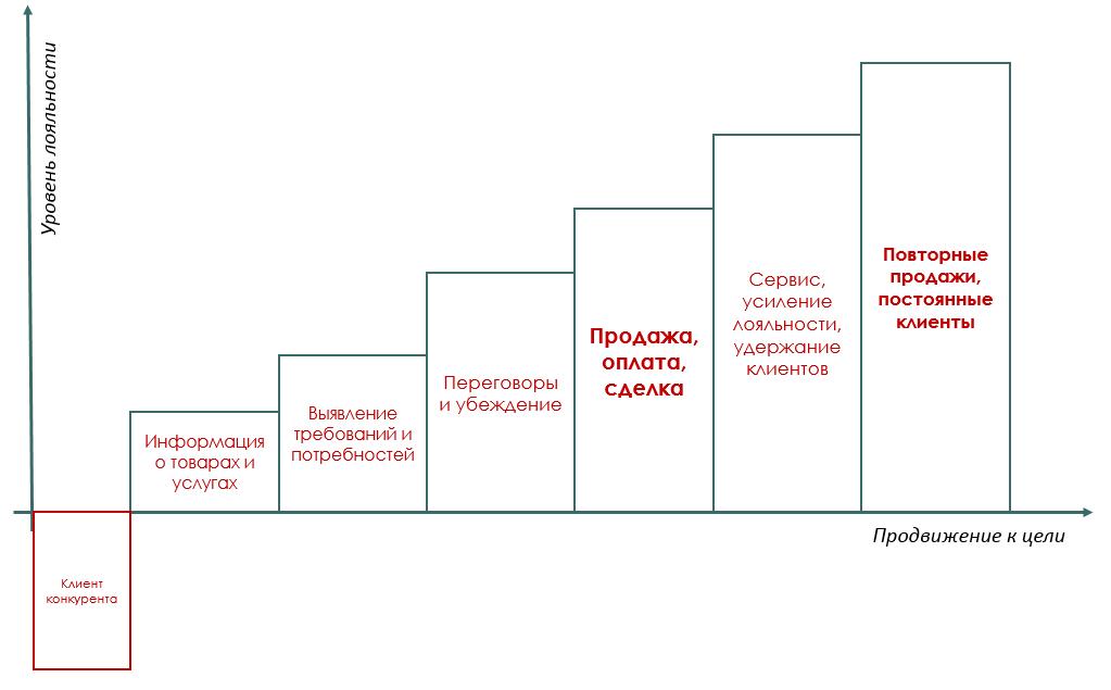 Путь к сделке в CRM: автоматизируй это - 7