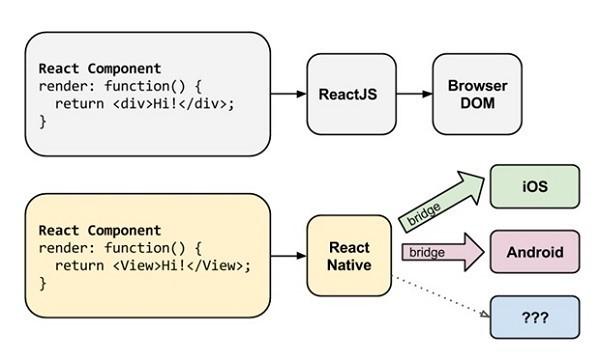 Создание кроссплатформенных приложений с помощью React Native - 1
