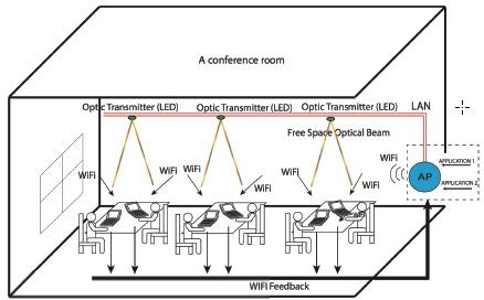 Инфракрасный WiFi в 17 раз быстрее обычного, но односторонний - 2