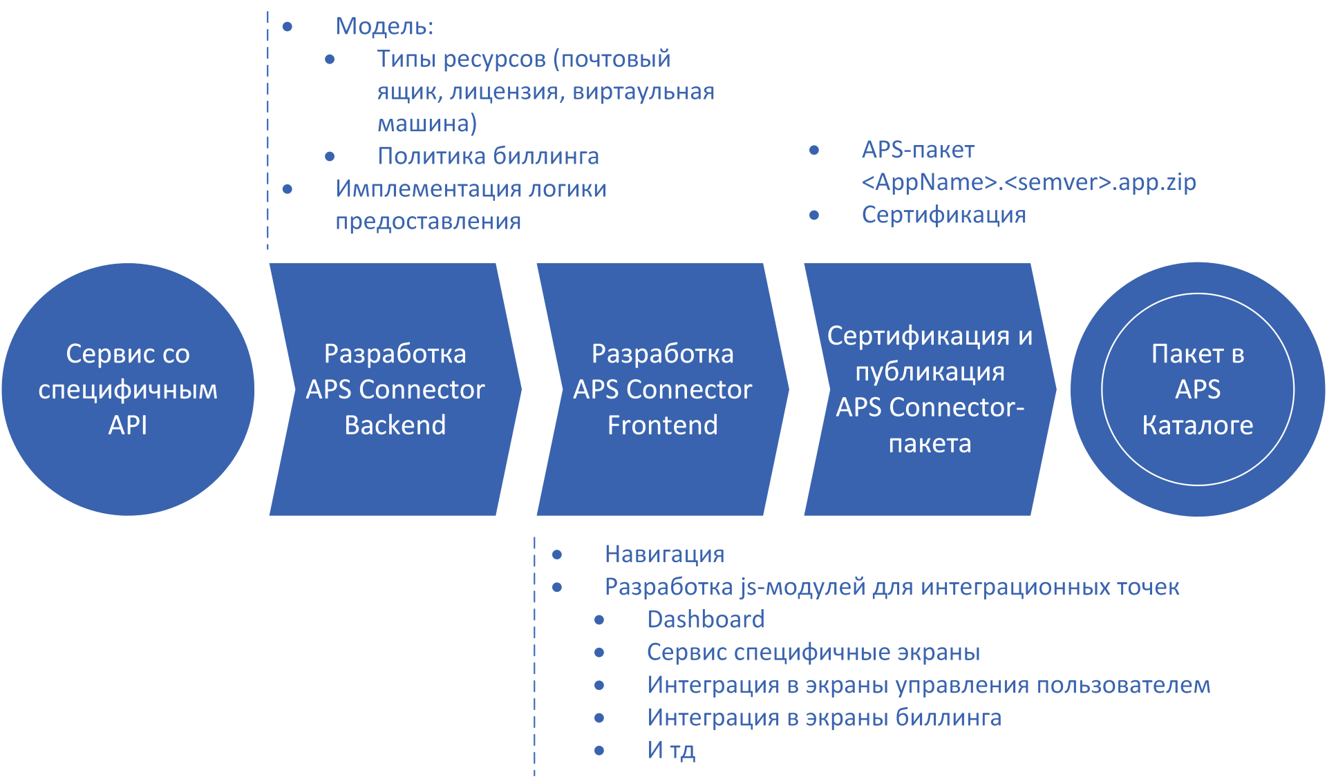 Технология APS: облачный стандарт - 4