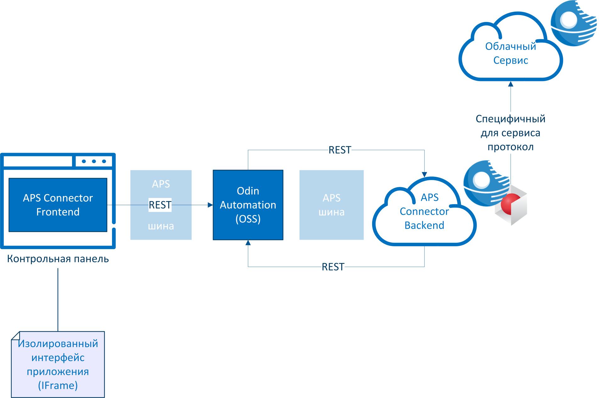 Технология APS: облачный стандарт - 5