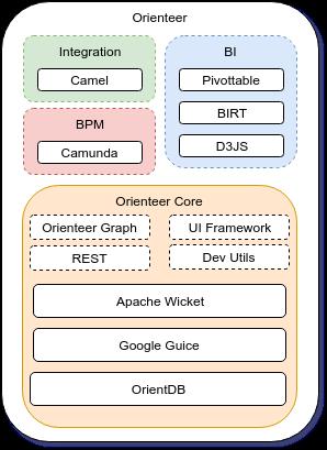Orienteer: обзор платформы и обновлений последнего релиза - 3