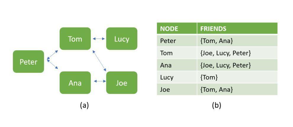 SQL или NoSQL — вот в чём вопрос - 2