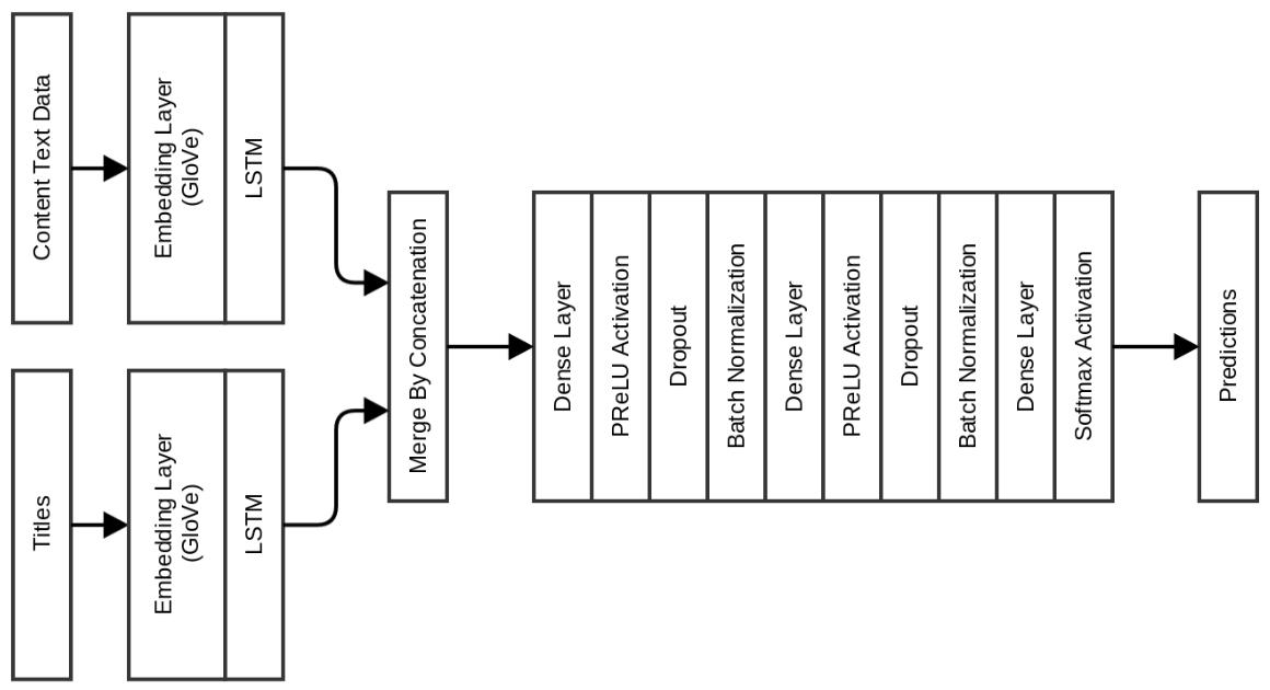 Глубинное обучение по особенностям заголовка и содержимого статьи для преодоления кликбейта - 20