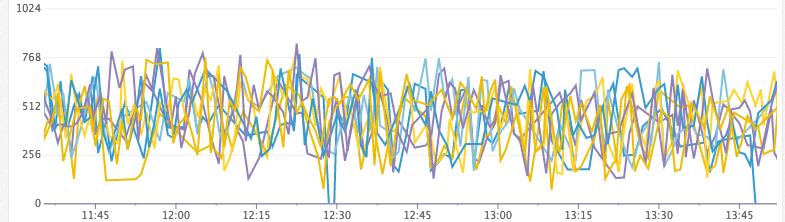 Как Discord индексирует миллиарды сообщений - 11