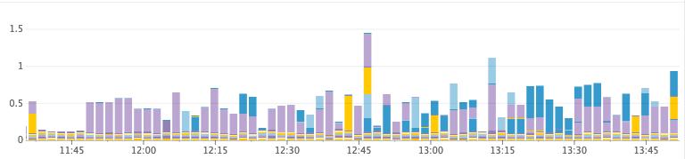 Как Discord индексирует миллиарды сообщений - 12