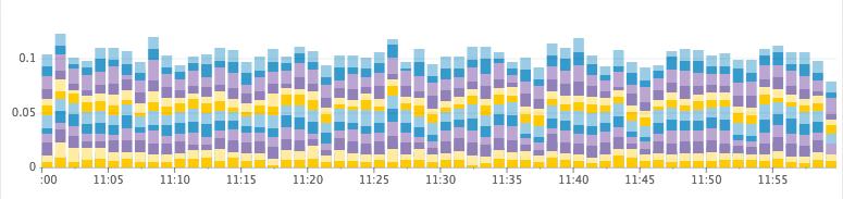 Как Discord индексирует миллиарды сообщений - 14