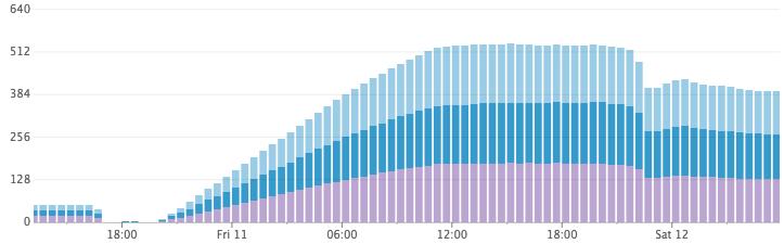 Как Discord индексирует миллиарды сообщений - 6