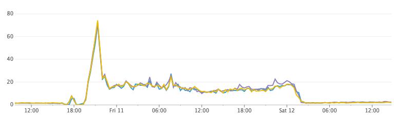 Как Discord индексирует миллиарды сообщений - 7