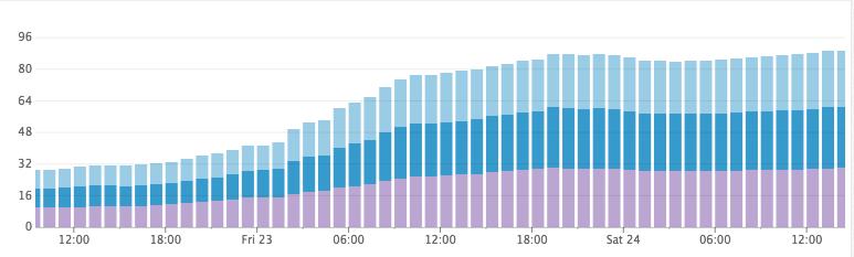 Как Discord индексирует миллиарды сообщений - 8