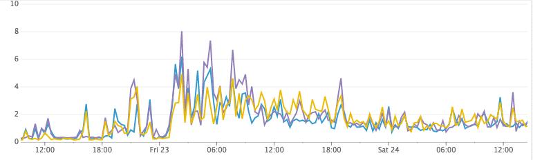 Как Discord индексирует миллиарды сообщений - 9