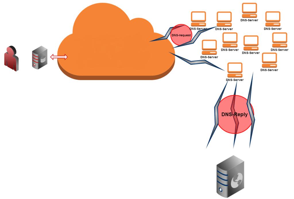 Сколько стоит DDoS построить? Подсчет стоимости DDoS-атаки - 9