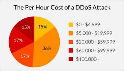 7 лучших сервисов защиты от DDoS-атак для повышения безопасности - 2