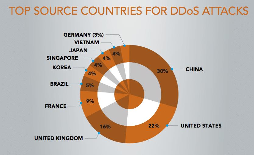 7 лучших сервисов защиты от DDoS-атак для повышения безопасности - 3