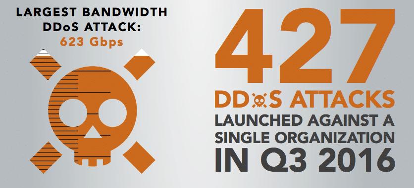 7 лучших сервисов защиты от DDoS-атак для повышения безопасности - 6