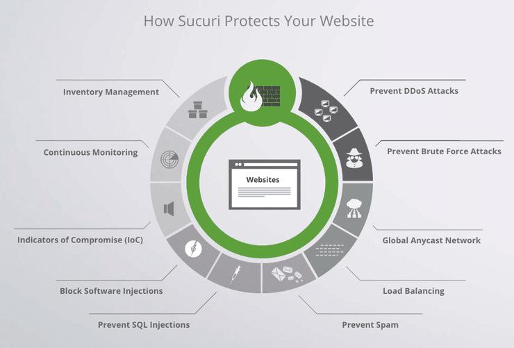 7 лучших сервисов защиты от DDoS-атак для повышения безопасности - 7