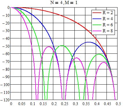 Расчет корректирующего КИХ-фильтра на ПЛИС - 2