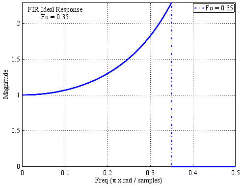 Расчет корректирующего КИХ-фильтра на ПЛИС - 5