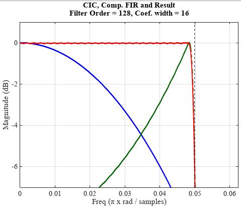 Расчет корректирующего КИХ-фильтра на ПЛИС - 8