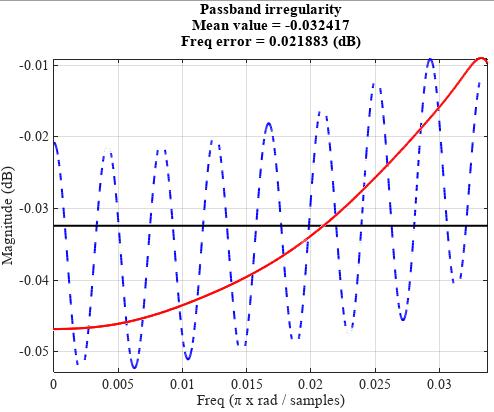 Расчет корректирующего КИХ-фильтра на ПЛИС - 9