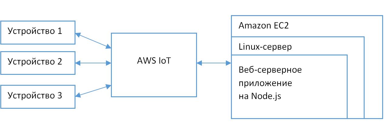 Как создать интернет вещей из «кирпичиков» LEGO на базе платформы AWS IoT - 2