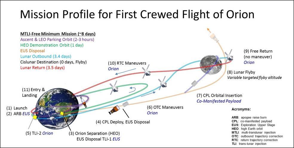 Лунная станция Deep Space Gateway: подготовка к полёту на Марс - 4