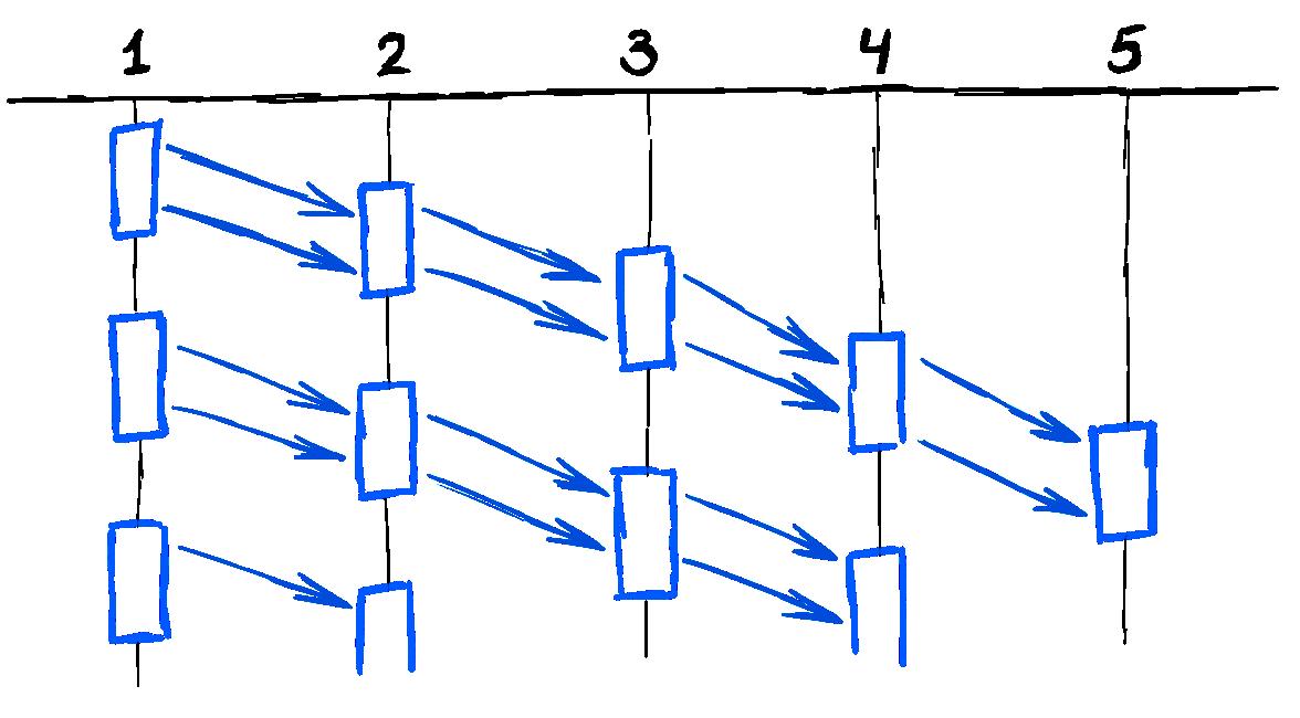 Шишки, набитые за 15 лет использования акторов в C++. Часть II - 2
