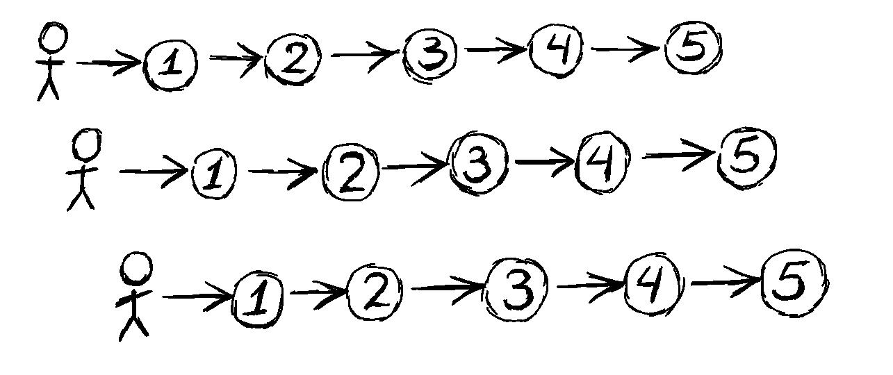 Шишки, набитые за 15 лет использования акторов в C++. Часть II - 1