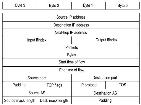 Защита от DDoS-атак с точки зрения оператора связи. Часть 1 - 5