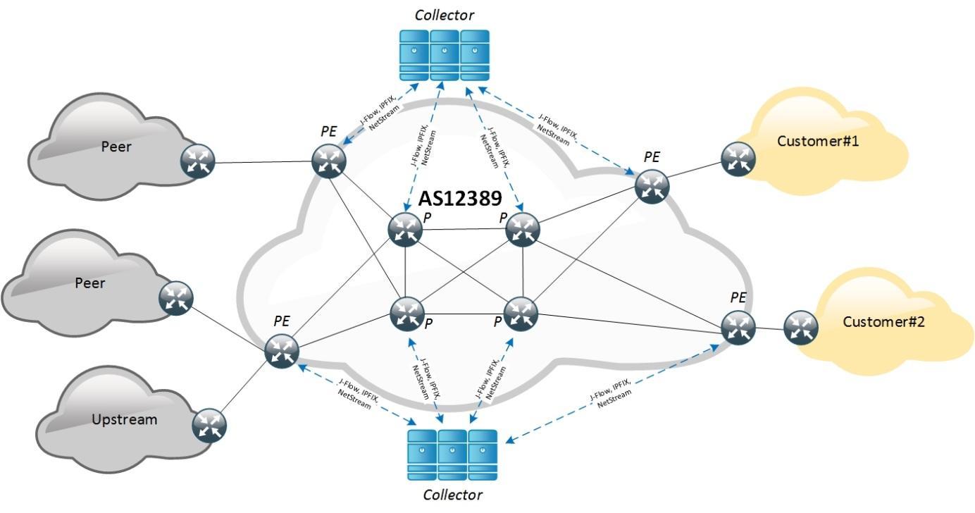 Защита от DDoS-атак с точки зрения оператора связи. Часть 1 - 6