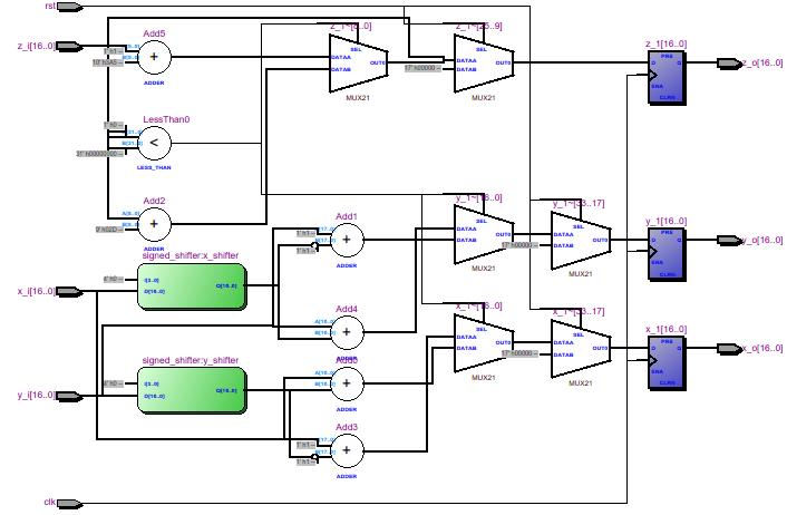 Вращение изображения на FPGA - 3
