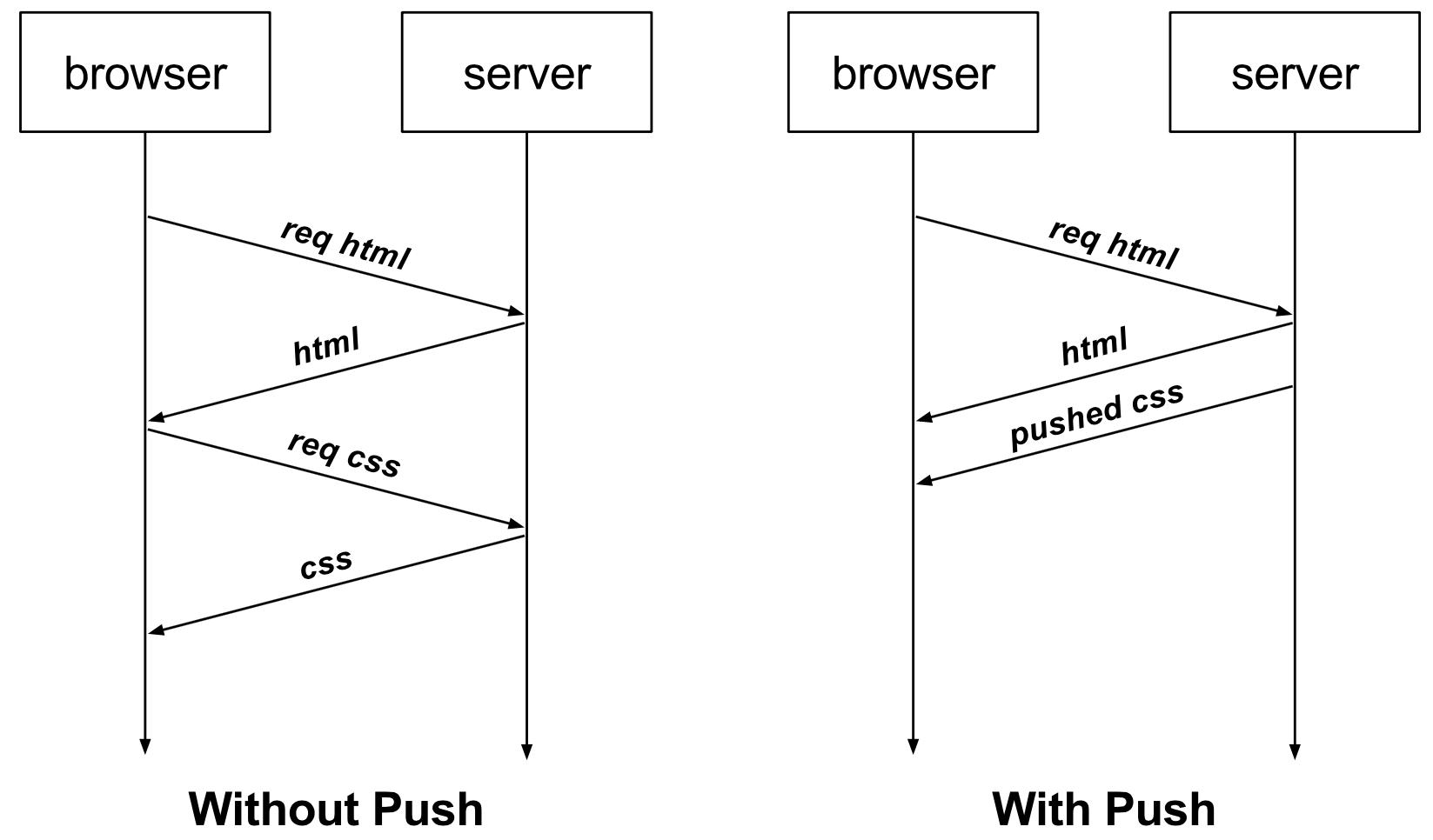 HTTP-2 Server Push в Go 1.8 - 1