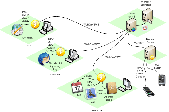 Thunderbird и Kontact вместо MS Outlook - 3