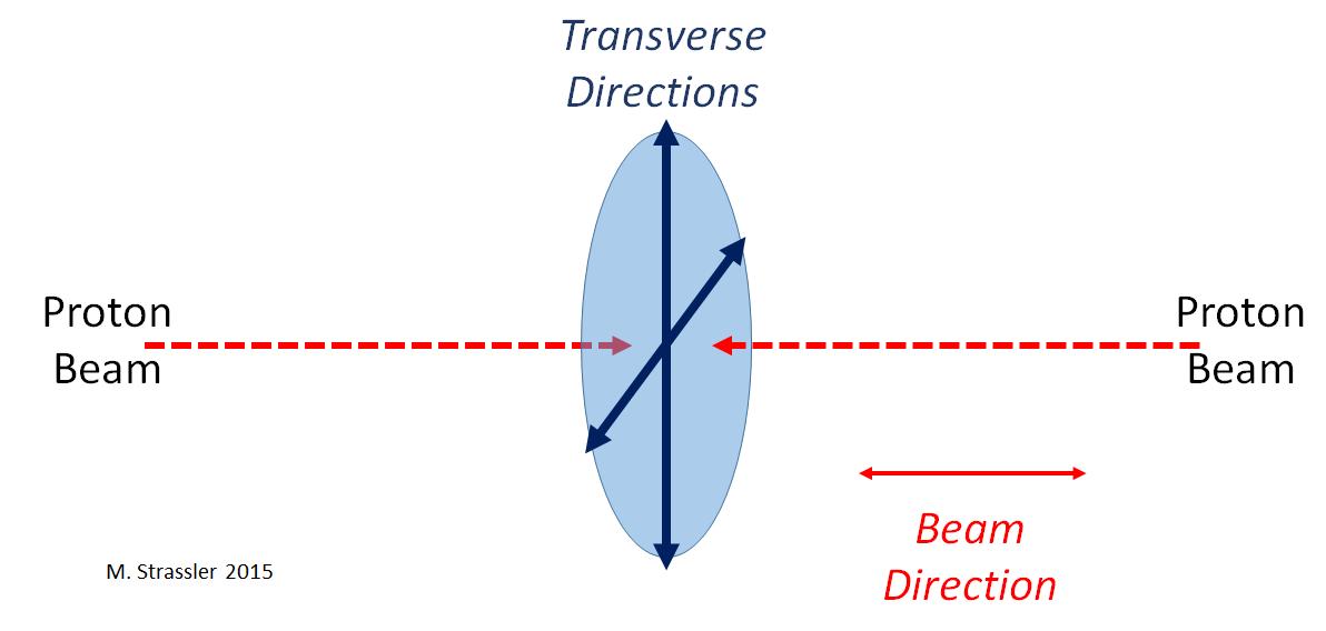 Как на Большом адронном коллайдере ищут тёмную материю - 4