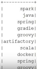 Мифы о Spark, или Может ли пользоваться Spark обычный Java-разработчик - 27