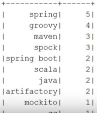 Мифы о Spark, или Может ли пользоваться Spark обычный Java-разработчик - 28