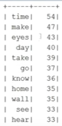 Мифы о Spark, или Может ли пользоваться Spark обычный Java-разработчик - 35
