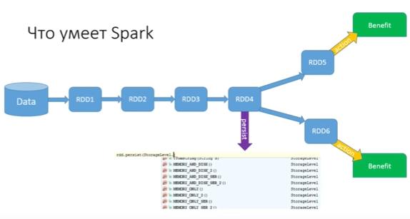 Мифы о Spark, или Может ли пользоваться Spark обычный Java-разработчик - 9